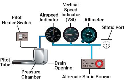 FAA schematic of a generic pitot static system