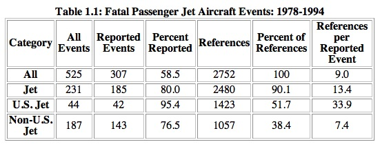 Table 1.1: Fatal PaSenger Jet Aircraft Events: 1978-1994