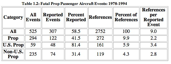 Table 1.2: Fatal Prop PaSenger Aircraft Events: 1978-1994