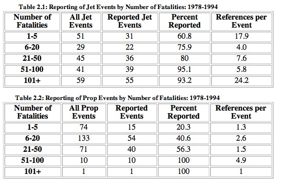 Tables 2.1 and 2.2: Reporting of Prop and Jet Events by Number of Fatalities: 1978-1994