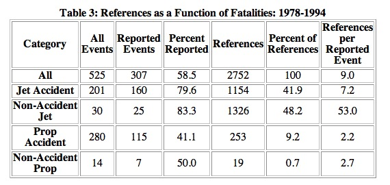 Table 3: References as a Function of Fatalities: 1978-1994